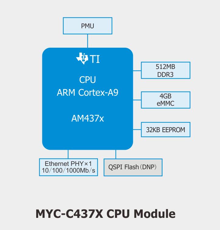 AM437X核心板机械尺寸图