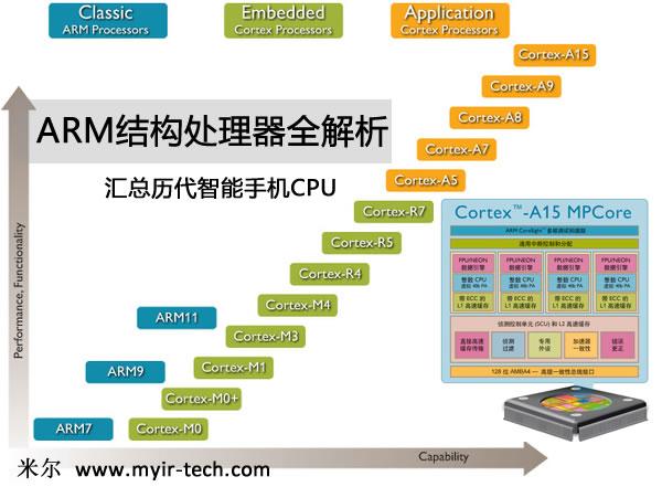 了解手机cpu架构啊ARM内核全解析
