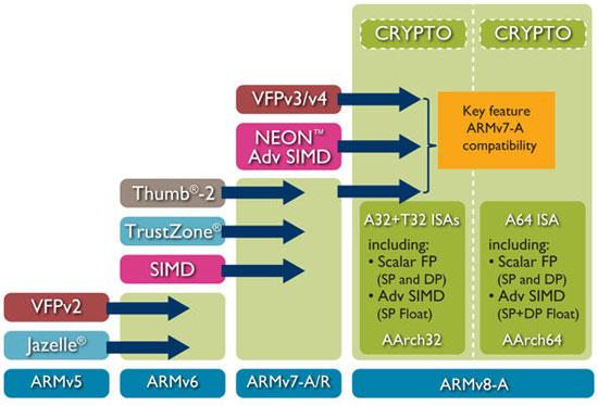 ARM 处理器架构发展