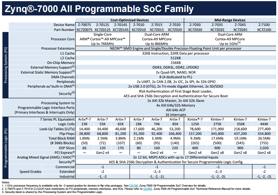 Zynq-7000 all programmable SoC Family